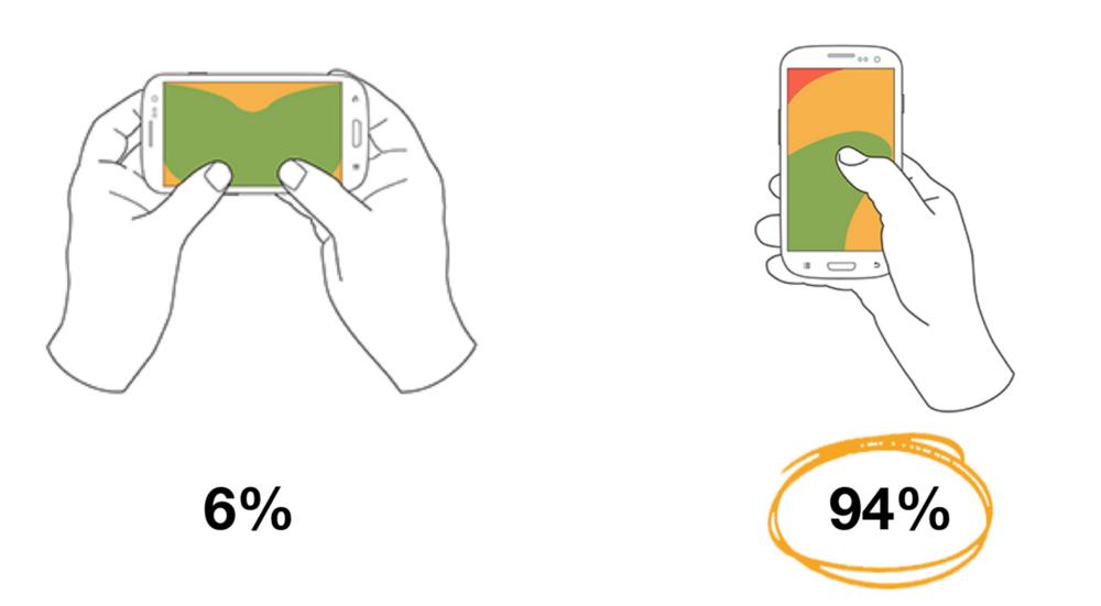 Навіщо потрібні вертикальні відео в соцмережах