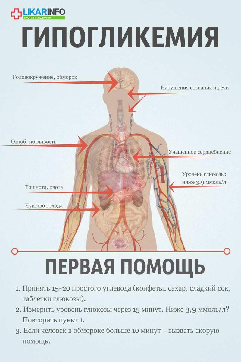 Гипогликемический обморок при диабете: что делать? болезни,гипогликемия,диабет,здоровье,первая помощь