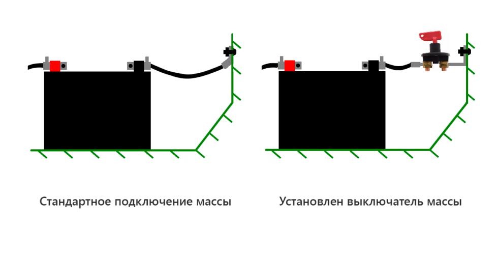 Чтобы машина не сгорела: как отключить массу, не мешая работать штатному электрооборудованию автомобили,ремонт,советы