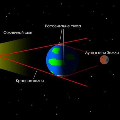 Почему Луна бывает красная? Авиация,сделано у нас